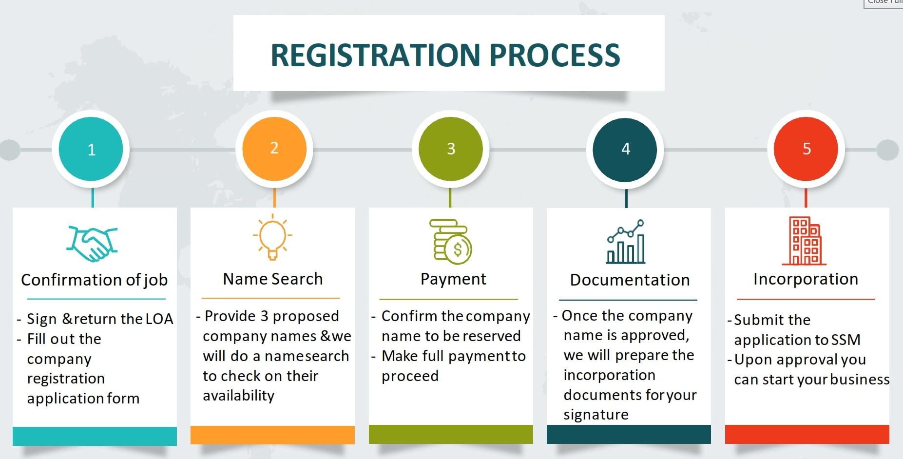 Malaysia Company Registration Process Steps